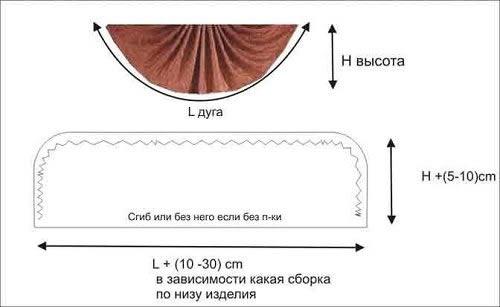 Как сшить ламбрекен ракушку своими руками